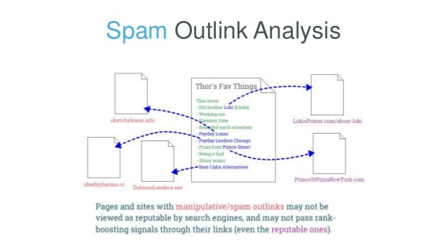 Spam Outlink Analysis