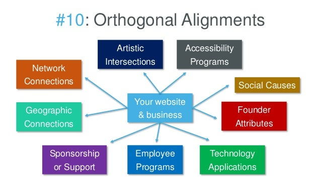 #10: Orthogonal Alignments Your website & business Social Causes Geographic Connections Network Connections Artistic Inter...