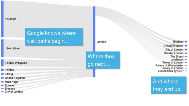 Google knows where visit paths begin… Where they go next… And where they end up.