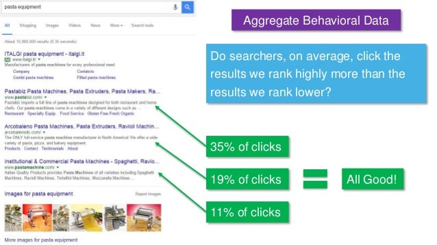 Do searchers, on average, click the results we rank highly more than the results we rank lower? Aggregate Behavioral Data ...