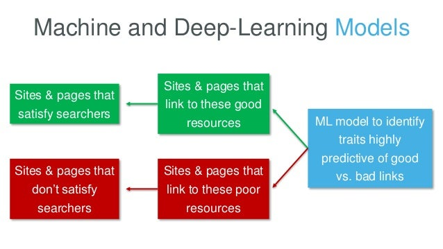 Machine and Deep-Learning Models Sites & pages that satisfy searchers Sites & pages that don't satisfy searchers Sites & p...