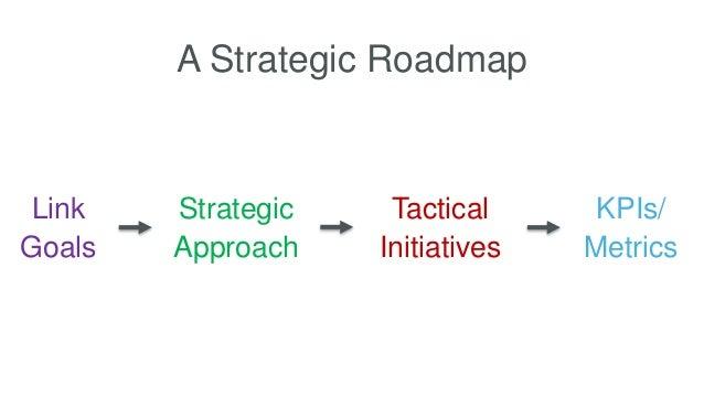 A Strategic Roadmap Link Goals Strategic Approach Tactical Initiatives KPIs/ Metrics