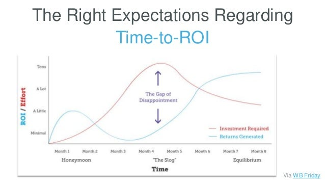 The Right Expectations Regarding Time-to-ROI Via WB Friday
