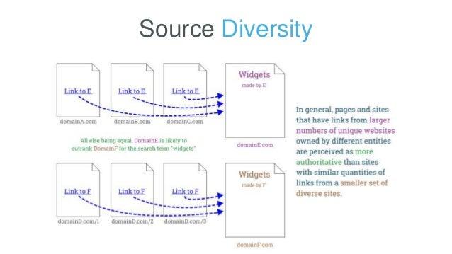 Source Diversity