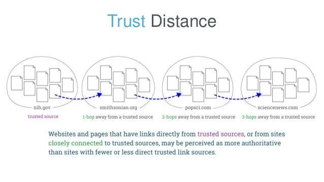 Trust Distance