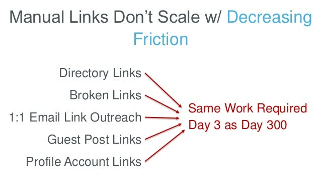 Manual Links Don't Scale w/ Decreasing Friction Directory Links Broken Links 1:1 Email Link Outreach Guest Post Links Prof...