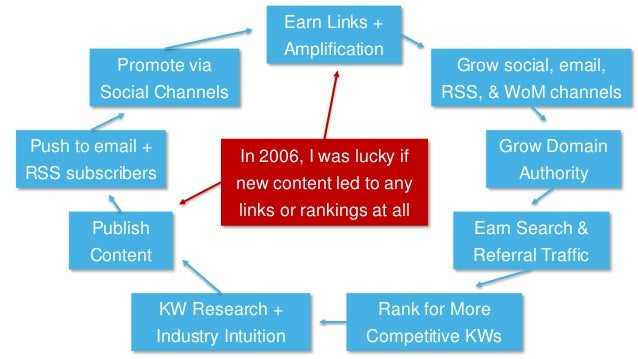 KW Research + Industry Intuition Publish Content Promote via Social Channels Push to email + RSS subscribers Earn Links + ...