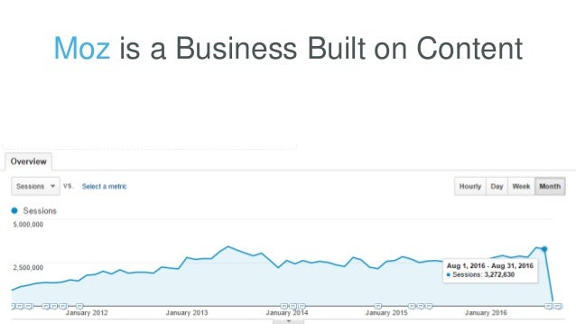 Moz is a Business Built on Content