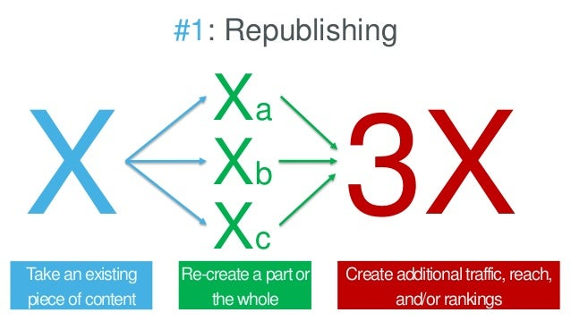 #1: Republishing Take an existing piece of content Re-create a part or the whole Create additional traffic, reach, and/or ...