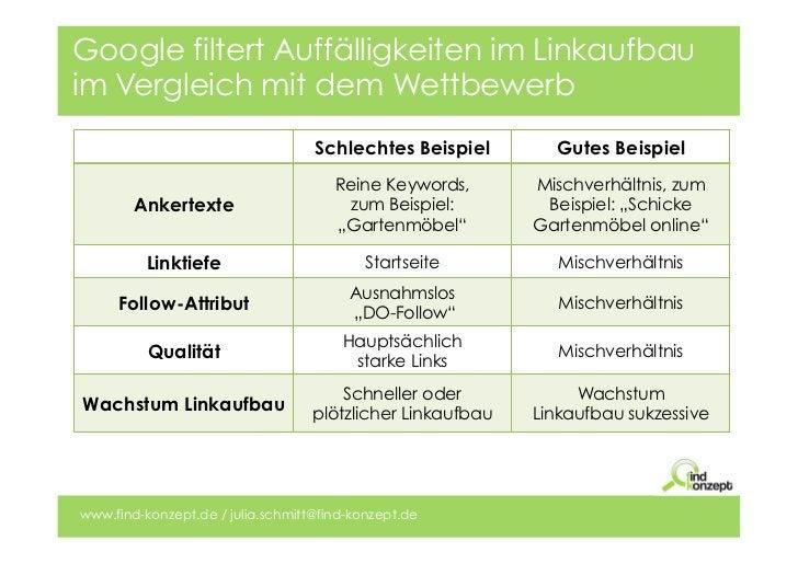 Google filtert Auffälligkeiten im Linkaufbauim Vergleich mit dem Wettbewerb                                   Schlechtes B...