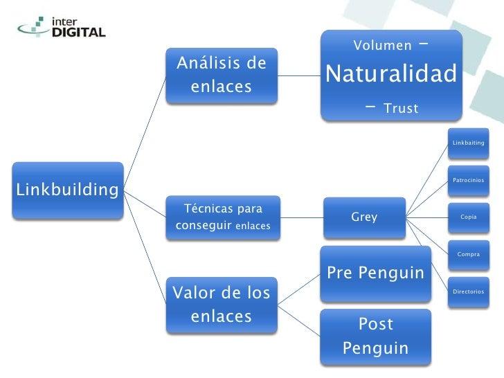 Volumen    –               Análisis de                enlaces                                   Naturalidad               ...