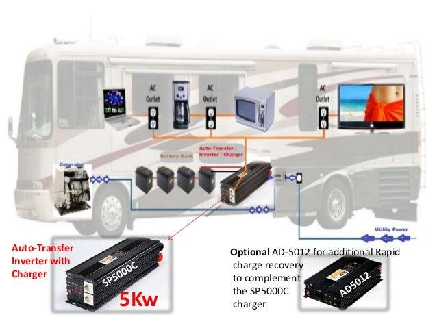 Link champ dc ac 2013 rev 12 rv electrical power 3 auto transfer inverter publicscrutiny Gallery