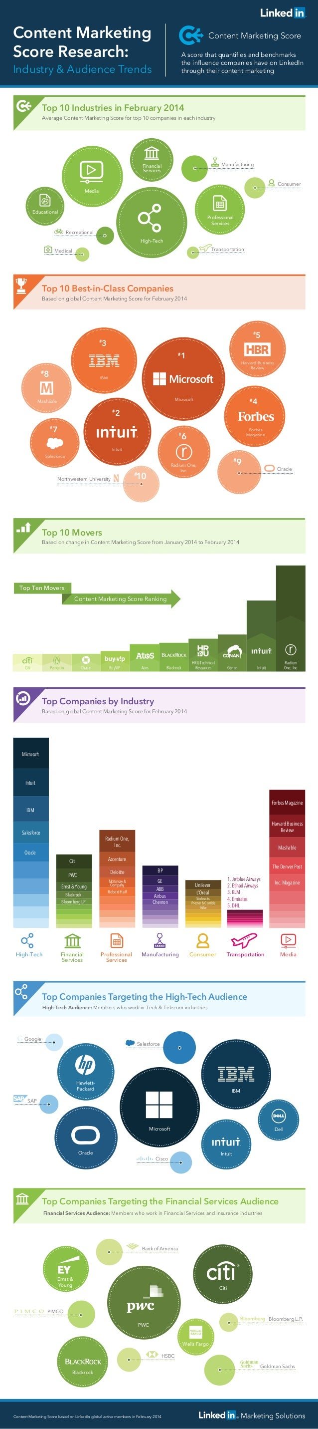 Content Marketing ScoreContent Marketing Score Research: Top 10 Industries in February 2014 Average Content Marketing Scor...