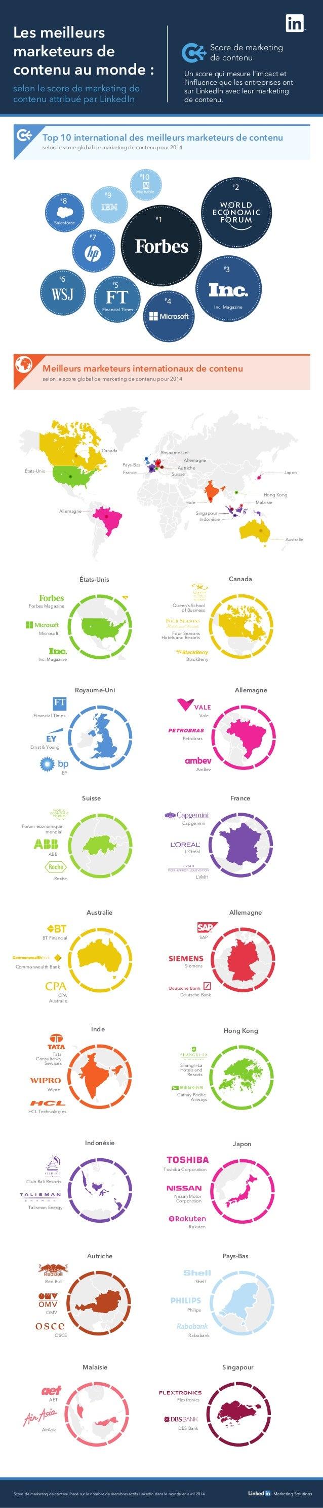 Forum économique mondial ABB Roche Score de marketing de contenu Les meilleurs marketeurs de contenu au monde : Top 10 int...