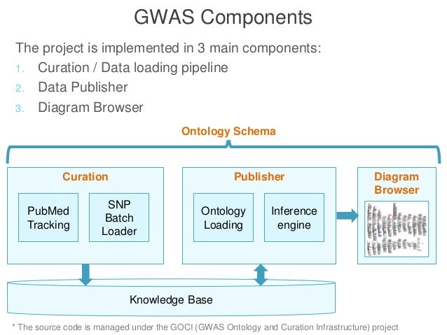 Genome-wide association studies pipeline (GWASpi): a ...