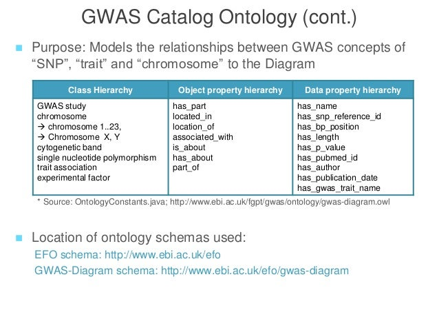 Statistical analysis for genome-wide association study