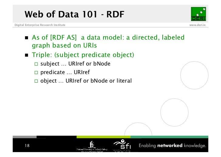 Web of Data 101 - RDF Digital Enterprise Research Institute                          www.deri.ie                 As of [RD...
