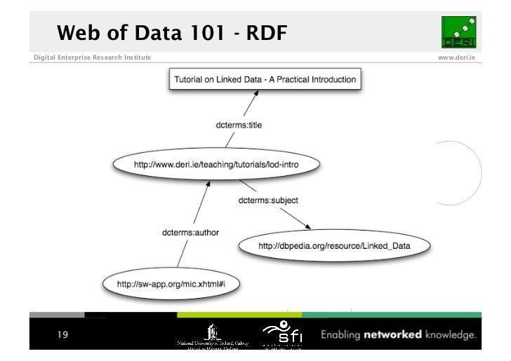 Web of Data 101 - RDF Digital Enterprise Research Institute   www.deri.ie            19
