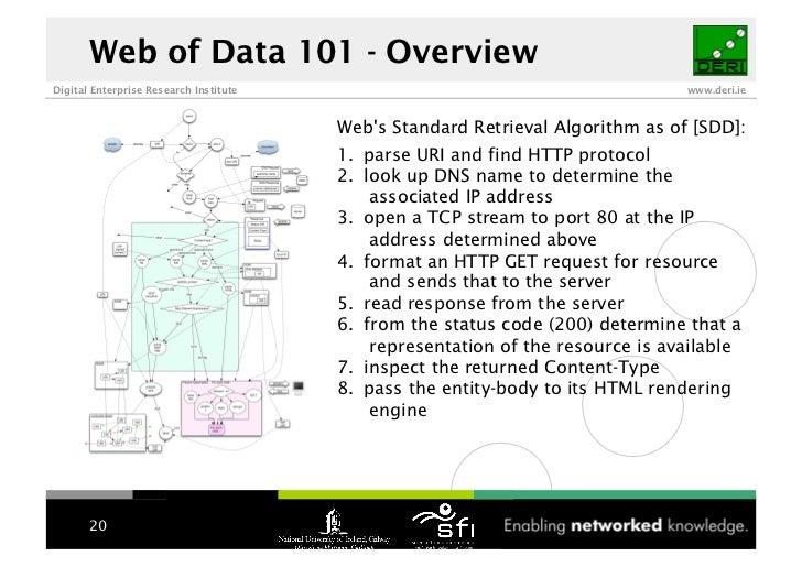 Web of Data 101 - Overview Digital Enterprise Research Institute                                            www.deri.ie   ...