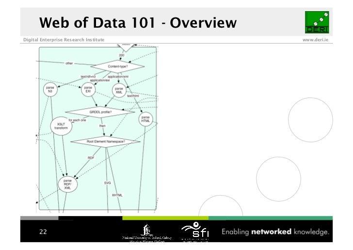 Web of Data 101 - Overview Digital Enterprise Research Institute   www.deri.ie            22