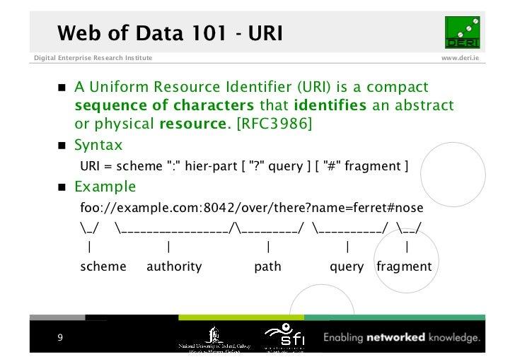 Web of Data 101 - URI Digital Enterprise Research Institute                                       www.deri.ie             ...
