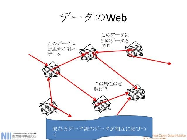 """Linked Open Data (LOD) • オープンでリンクできるデータ – 今のWebが""""文書のWeb"""" 、LODは""""データのWeb"""" • Linked Dataの4原則 – 事柄の名前にURIを使うこと – 名前の参照がHTTP UR..."""