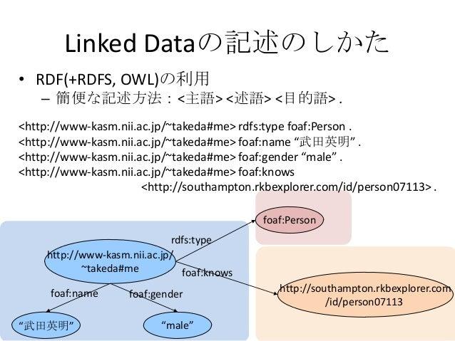 """1955-06-08"" Linked Dataの記述 http://www-kasm.nii.ac.jp/ ~takeda#me http://southampton.rkbexplorer.com/ id/person-07113 foaf..."