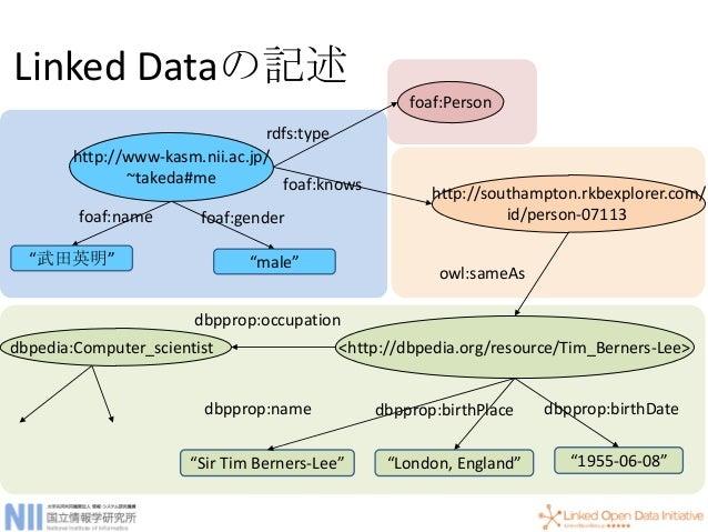 LOD Cloud (Linking Open Data)