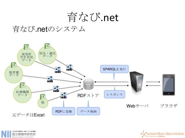 クエリのフォームと返値 Query form Results SELECT, ASK XML, (JSON) CONSTRUCT, DESCRIBE RDF Graph