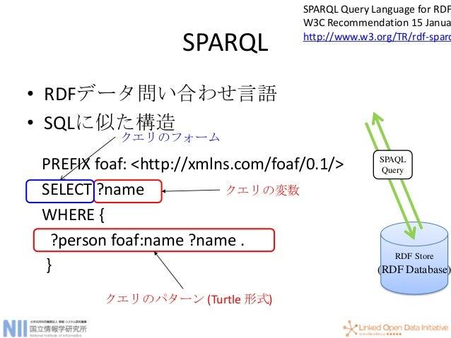接続グラフ PREFIX foaf: <http://xmlns.com/foaf/0.1/> PREFIX rdfs: <http://www.w3.org/2000/01/rdf-schema#> SELECT ?name ?uri WHE...