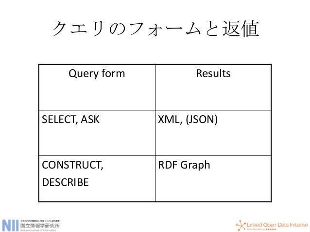 オプション • OK if it is not matched but return values if matched PREFIX foaf: <http://xmlns.com/foaf/0.1/> PREFIX rdfs: <http:...
