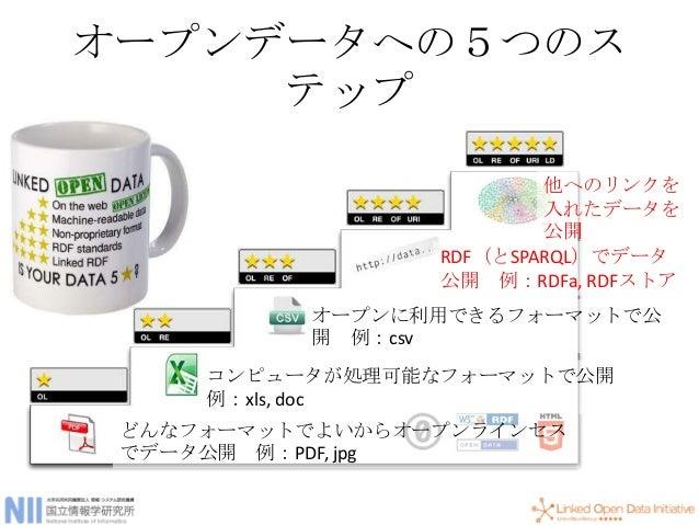 オープンデータへの5つのス テップ どんなフォーマットでよいからオープンラインセス でデータ公開 例:PDF, jpg コンピュータが処理可能なフォーマットで公開 例:xls, doc オープンに利用できるフォーマットで公 開 例:csv RD...