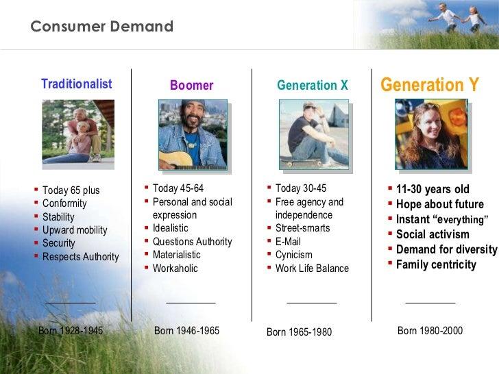 Consumer Demand Traditionalist Boomer Generation X Generation Y Born 1928-1945 Born 1946-1965 Born 1965-1980 Born 1980-200...