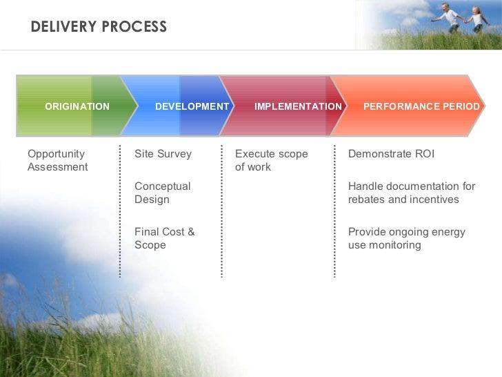 DELIVERY PROCESS PERFORMANCE PERIOD Opportunity Assessment  IMPLEMENTATION DEVELOPMENT ORIGINATION Site Survey Conceptual ...