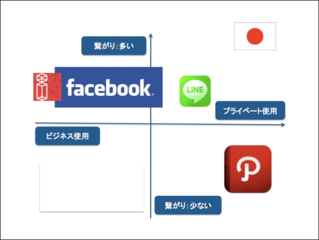 http://www.socialbakers.com/linkedin-statistics/