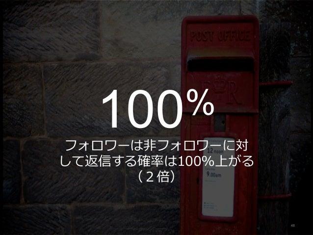 100% フォロワーは⾮フォロワーに対 して返信する確率は100%上がる (2倍) 48