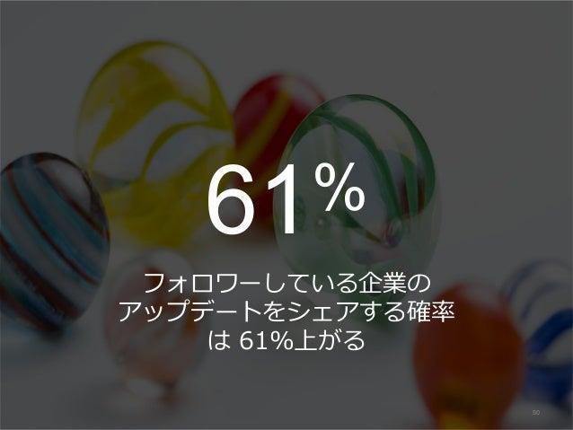 61% フォロワーしている企業の アップデートをシェアする確率 は 61%上がる 50