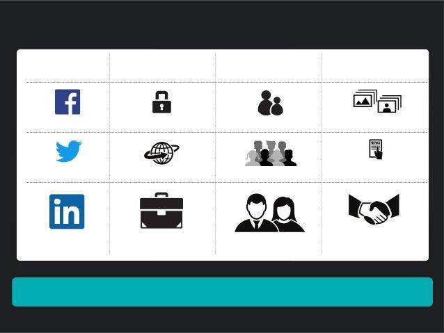 ソーシャルネットワークは、使い分けの時代へ ソーシャルメディアの特性に合わせたコミュニケーションが行われている 位置づけ 相手との関係 利用目的 Twitter ネット上の仲間・フォロワーリアルタイムコミュニケーション 興味関心を主軸とした 最...