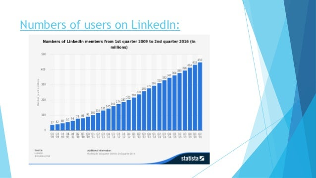 Numbers of users on LinkedIn: