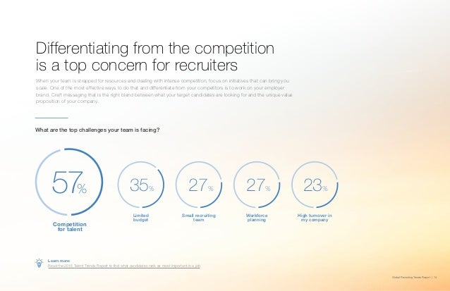 Global Recruiting Trends Report | 14 Differentiating from the competition is a top concern for recruiters When your team i...