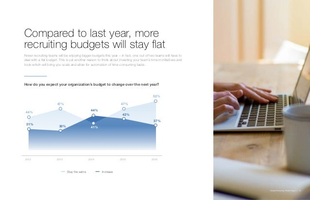 Global Recruiting Trends Report | 16 2012 2013 2014 2015 2016 Compared to last year, more recruiting budgets will stay fla...