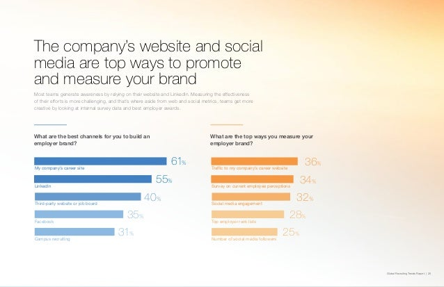 Global Recruiting Trends Report | 25 The company's website and social media are top ways to promote and measure your brand...