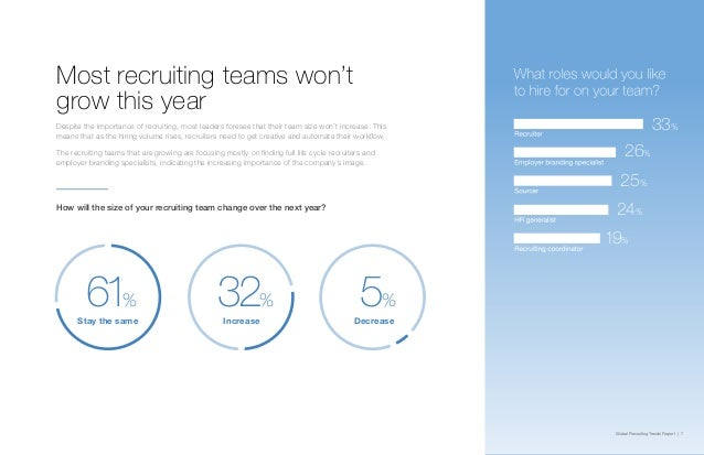Global Recruiting Trends Report | 7 How will the size of your recruiting team change over the next year? Stay the same Inc...
