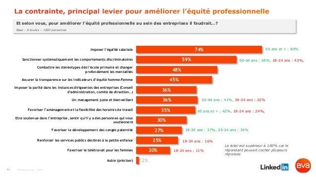 Women survey - 2017 Et selon vous, pour améliorer l'équité professionnelle au sein des entreprises il faudrait…? Base : A ...