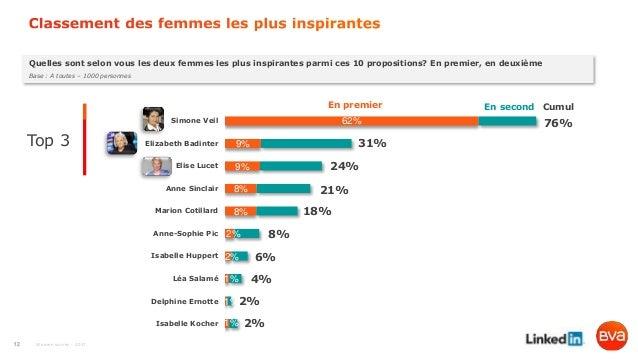 Women survey - 2017 Quelles sont selon vous les deux femmes les plus inspirantes parmi ces 10 propositions? En premier, en...