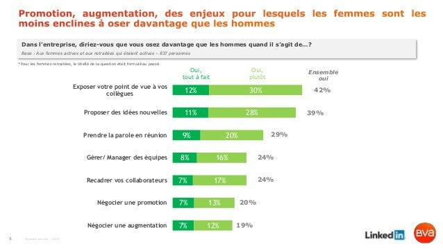 Women survey - 2017 12% 11% 9% 8% 7% 7% 7% 30% 28% 20% 16% 17% 13% 12% Exposer votre point de vue à vos collègues Proposer...