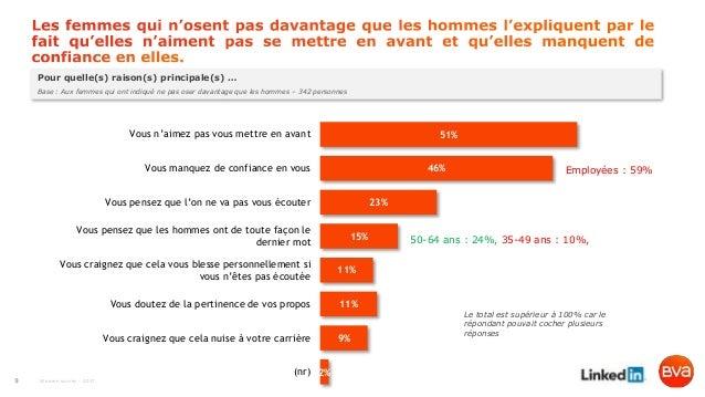 Women survey - 2017 Pour quelle(s) raison(s) principale(s) … Base : Aux femmes qui ont indiqué ne pas oser davantage que l...