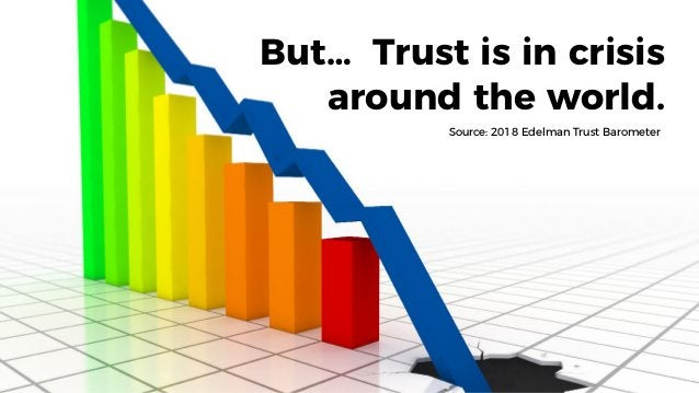 But… Trust is in crisis around the world. Source: 2018 Edelman Trust Barometer