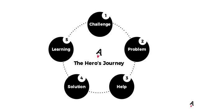 1. Challenge 2. Problem 3. Help 4. Result 5. Learning
