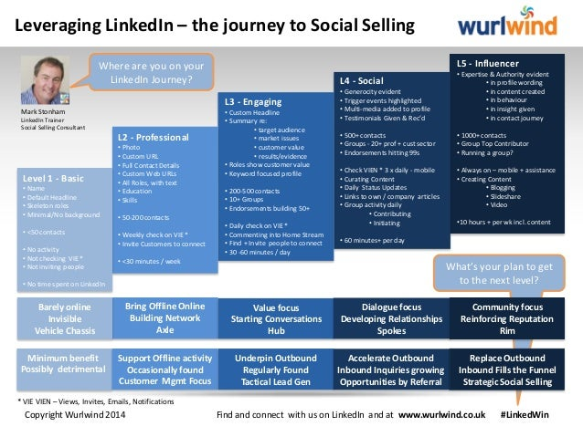 Leveraging LinkedIn – the journey to Social Selling L5 - Influencer  Where are you on your LinkedIn Journey? L3 - Engaging...